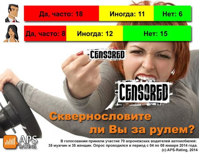 опрос, ругаетесь ли вы, русский мат, мат за рулем