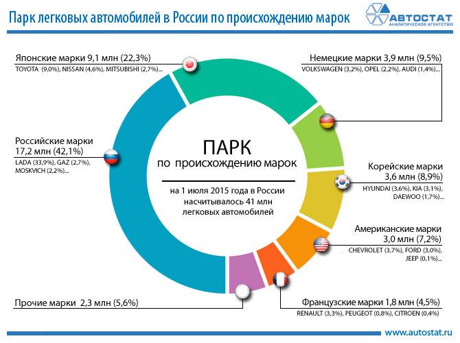 Автомобильные новости Воронежа, автостат, статистика автомобильного рынка россии