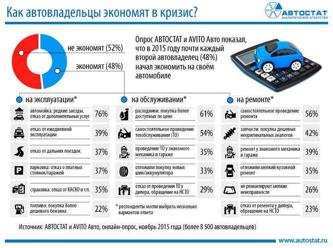 Автомобильные новости Воронежа, автостат, экономить на автомобиле, экономия, сэкономить