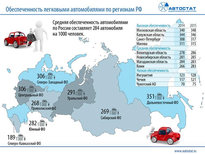 Автомобильные новости Воронежа, автомобильные новости Черноземья, статистика автомобилей, автомобили в России