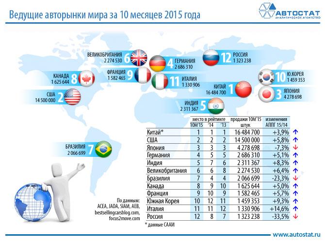 Автомобильные новости Воронежа, автомобильный рынок, мировой рынок, рейтинги стран