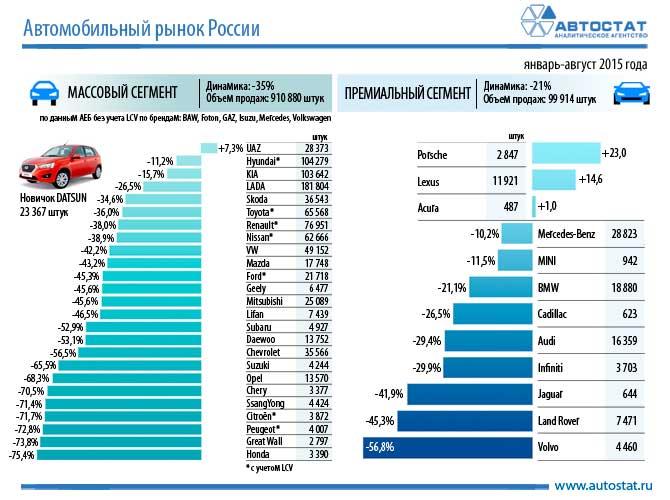 статистика продаж ford за 2013 год