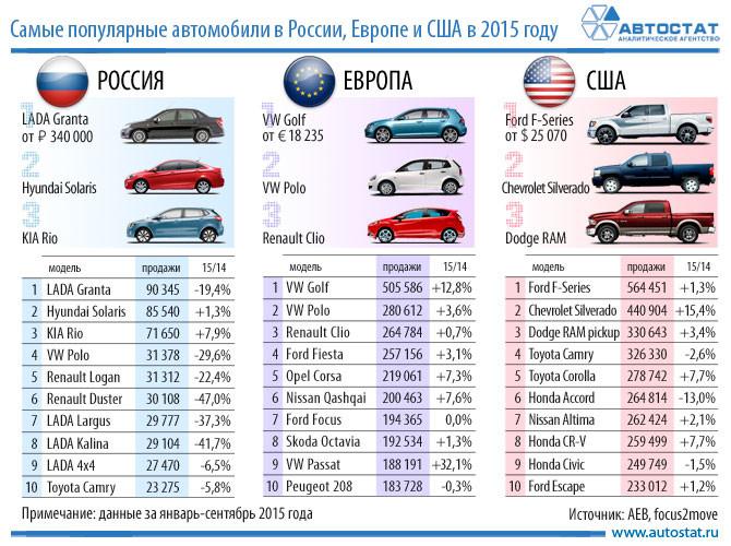 Автомобильные новости Воронежа, автостат, какие машины покупают чаще, авторынок