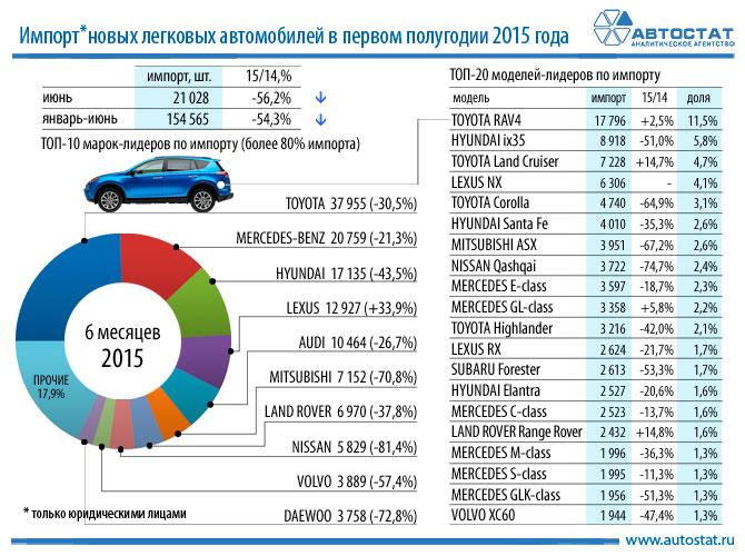импорт автомобилей в Россию 2015
