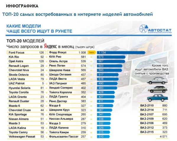 Автомобильные новости Воронежа, Автостат, популярные автомобили, купить автомобиль, интернет
