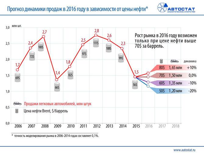 Автомобильные новости, цена на нефть, цены на автомобили, кризис в России