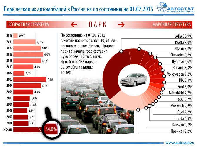 Автопарк России, возраст автомобилей в России, Автомобильные новости Черноземья
