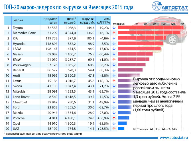 Автомобильные новости Воронежа, автостат, продажи новых автомобилей
