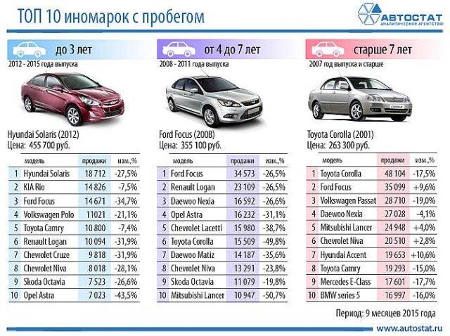Автомобильные новости Воронежа, авторынок, автомобили б/у, купить б/у автомобиль