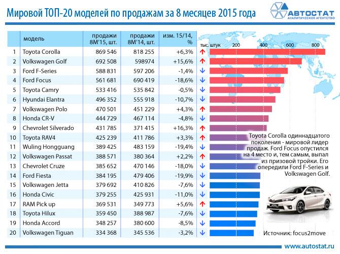 Автомобильные новости Воронежа, авторынок, corolla, vw, golf, tiguan