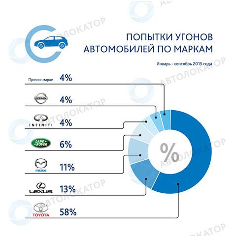 Автомобильные новости Воронежа, угоны авто, автолокатор