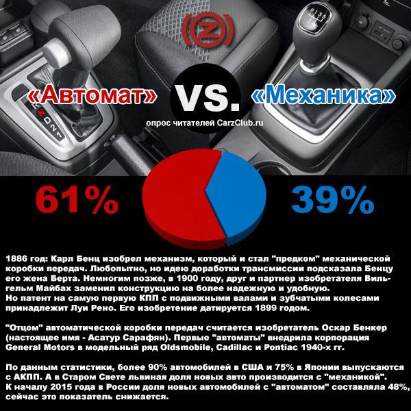 Автомобильные новости Воронежа, коробка-автомат, робот, вариатор