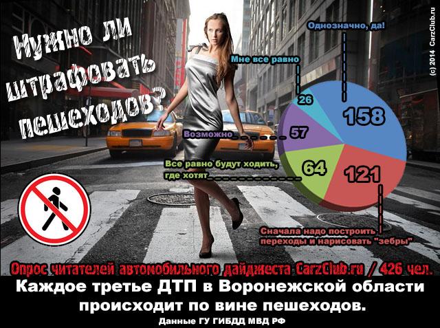 Автомобильные новости Воронежа, CarzClub, штрафы пешеходов, пешеходы