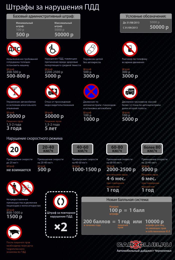 Штрафы за нарушение ПДД с 01 сентября 2013г.