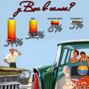 сколько автомобилей в семьях читателей