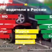 самые небезопасные для вождения автомобилей города
