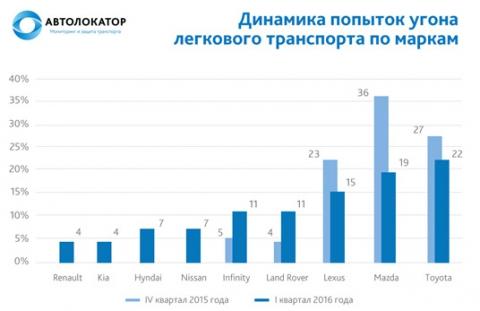 автомобильные новости Воронежа, Автолокатор, попытки угона, угон авто, угоняют автомобили, рейтинг угонов
