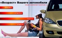 средний возраст автомобиля