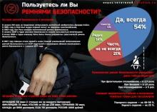 Автомобильные новости Воронежа, carzclub, ремни безопасности