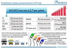 автомобильные новости, автостат, бензин, стоимость бензина в России, статистика потребления бензина в РФ