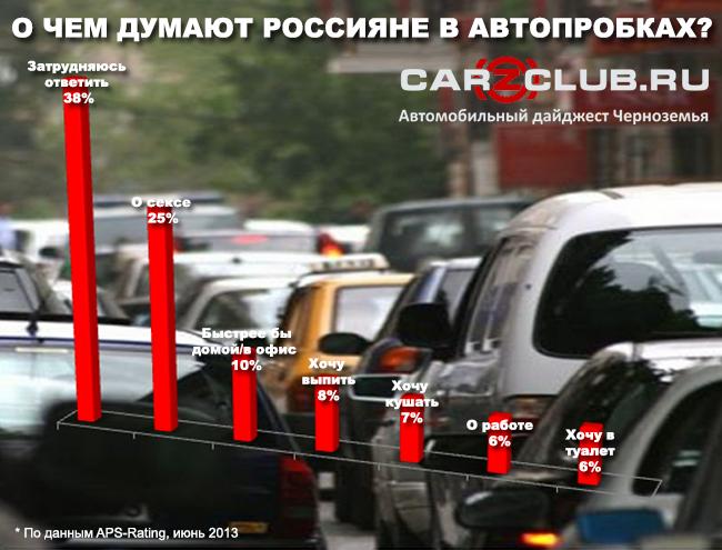 о чем думают люди в пробках, автомобильные новости, автомобильные пробки