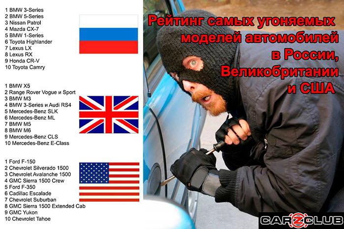 Рейтинг самых угоняемых автомобилей в США, Британии и России